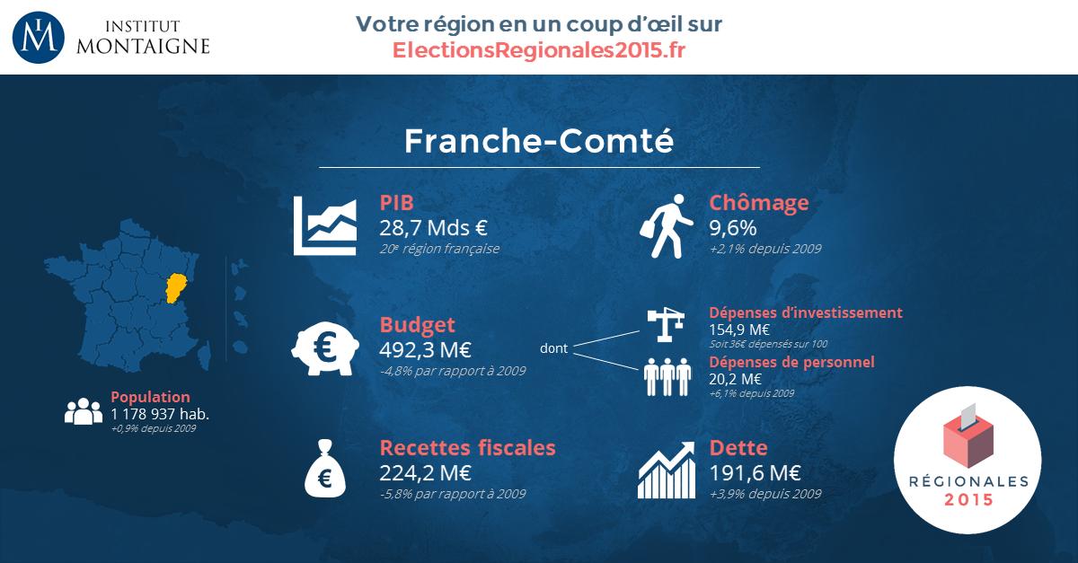 France-Comté