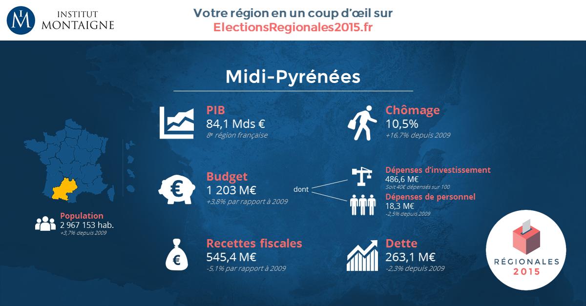 Midi Pyrénées